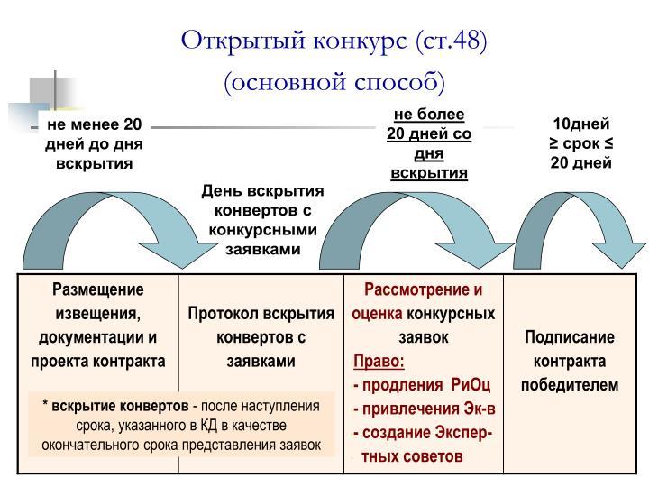 Открытый конкурс (ст.48)