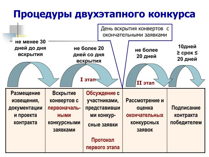 Процедуры двухэтапного конкурса