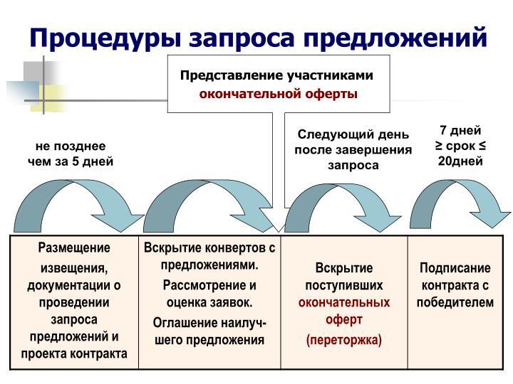 Процедуры запроса предложений