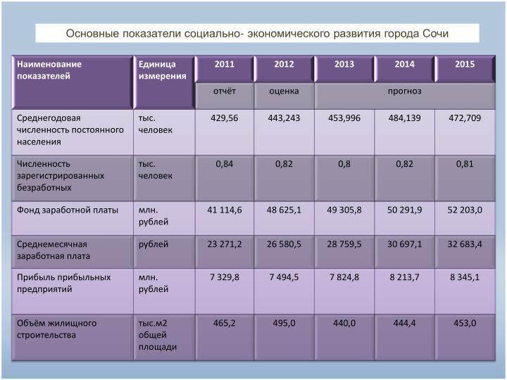 Основные показатели социально- экономического развития города