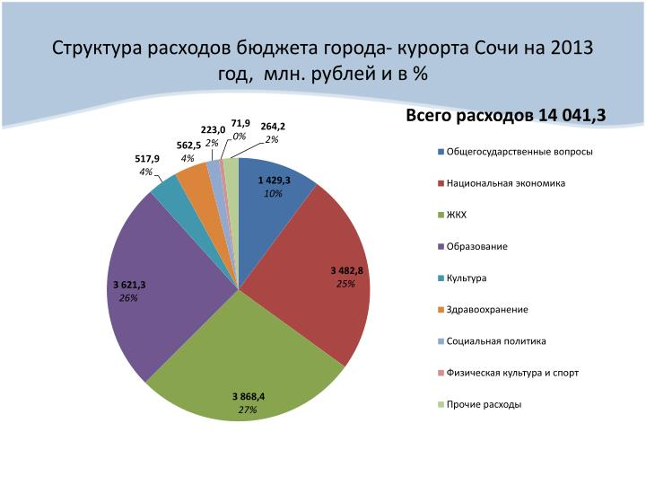 -    2013 ,  .    %