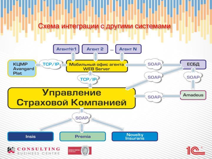 Схема интеграции с другими системами