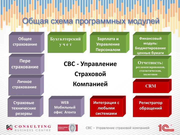 Общая схема программных модулей