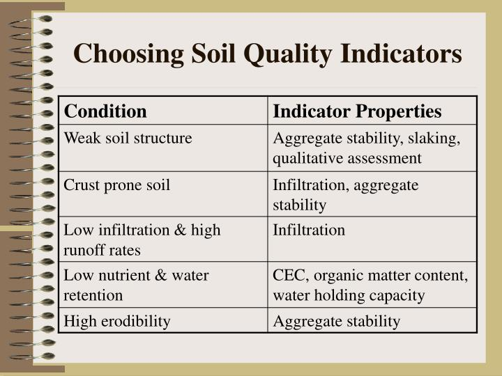 Ppt measuring soil physical properties to assess soil for Soil quality indicators
