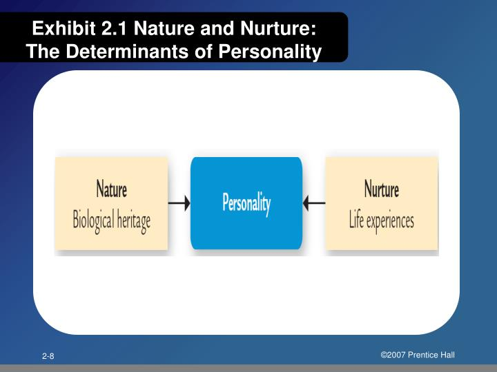 Exhibit 2.1 Nature and Nurture: The Determinants of Personality