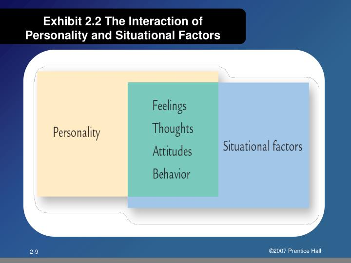 Exhibit 2.2 The Interaction of Personality and Situational Factors