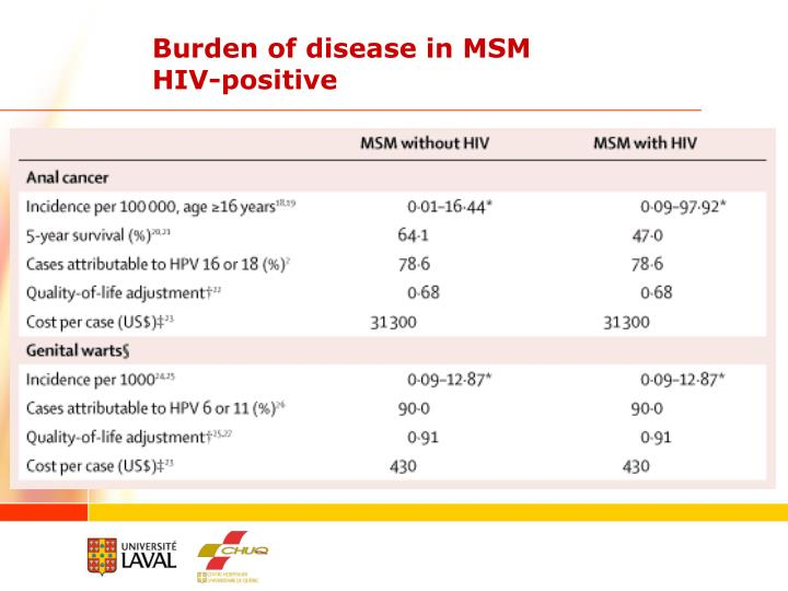 Burden of disease in MSM