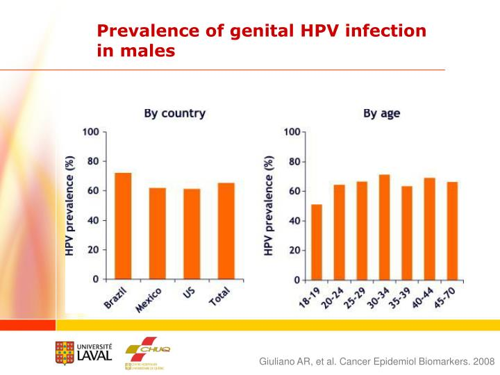 Prevalence of genital HPV infection