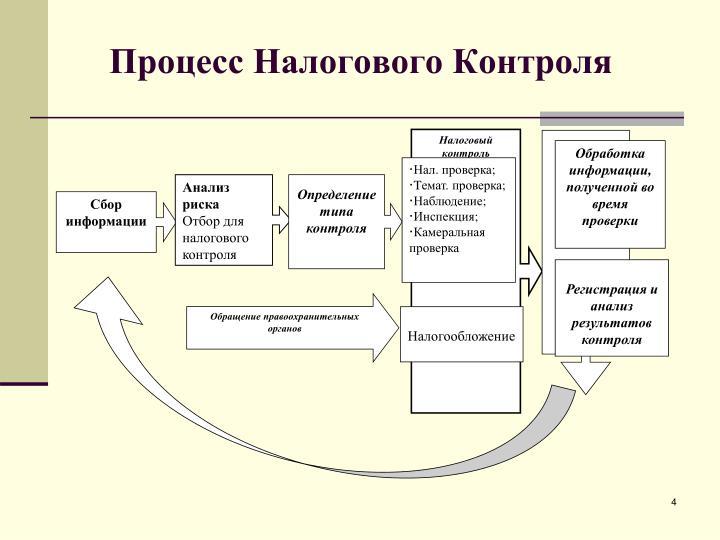 Процесс Налогового Контроля