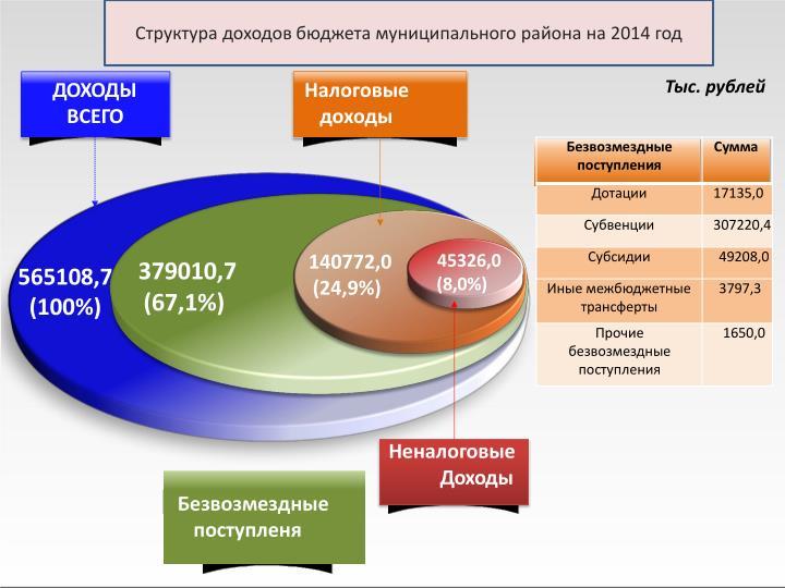 Структура доходов бюджета муниципального района на 2014 год