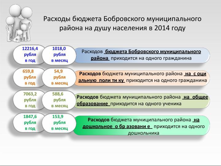Расходы бюджета Бобровского муниципального района на душу населения в 2014 году