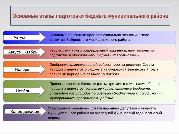 Основные этапы подготовки бюджета муниципального района