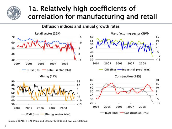 1a. Relatively high coefficients of correlation for manufacturing and retail
