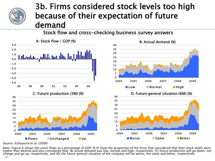 3b. Firms considered stock levels too high because of their expectation of future demand