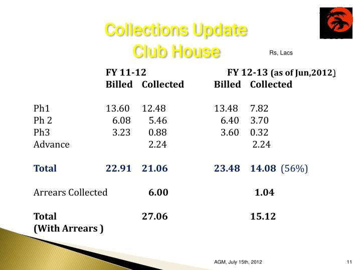 Collections Update