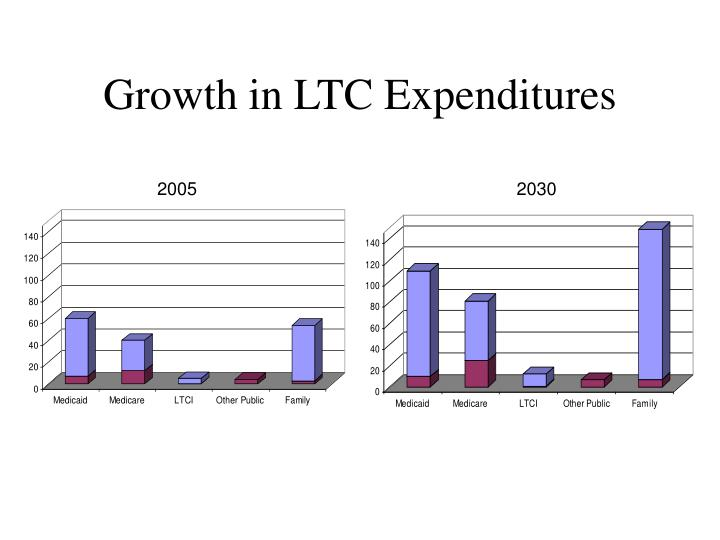 Growth in LTC Expenditures