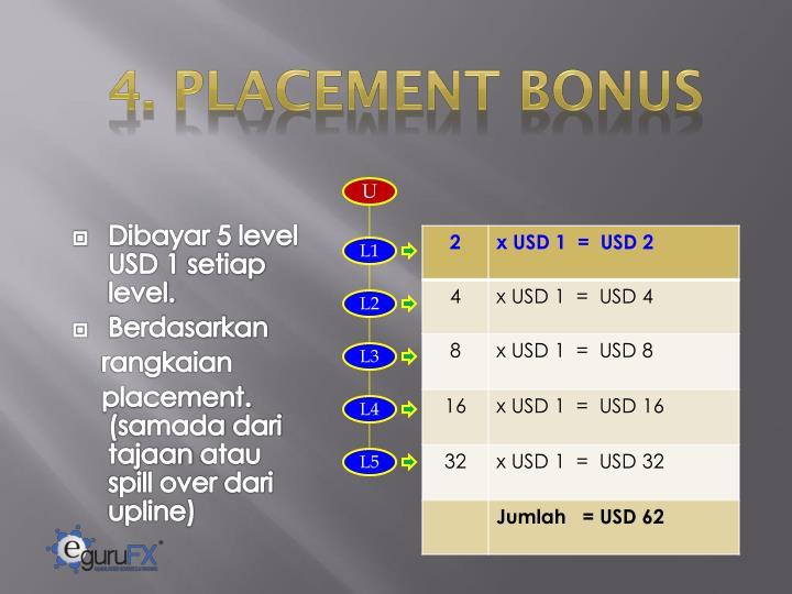 4. PLACEMENT BONUS