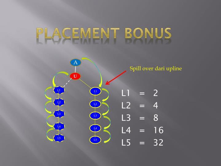 Placement Bonus
