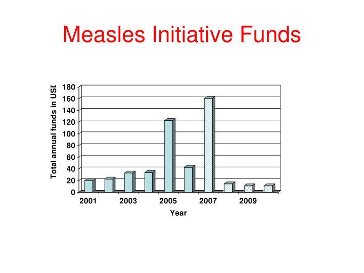 Measles Initiative Funds