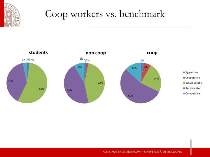 Coop workers vs. benchmark