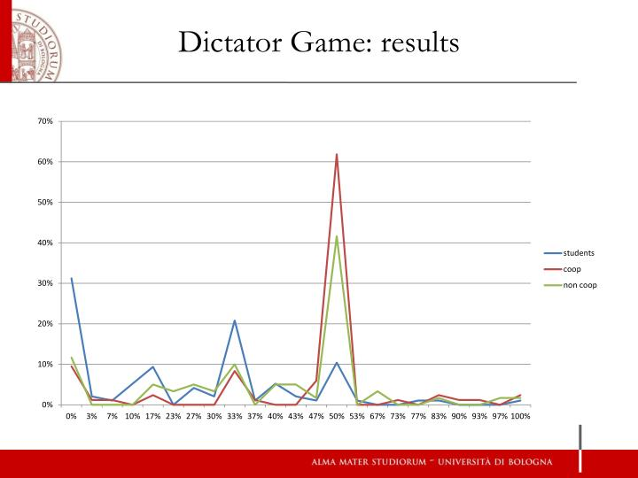Dictator Game: results