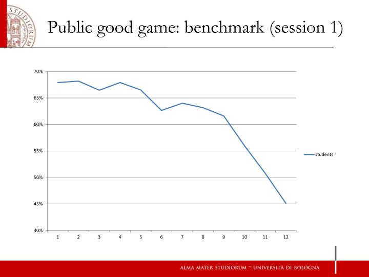 Public good game: benchmark (session 1)