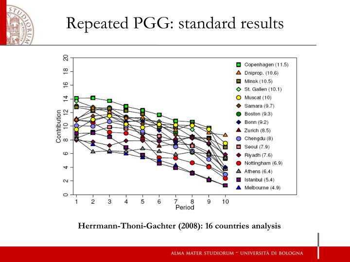 Repeated PGG: standard results