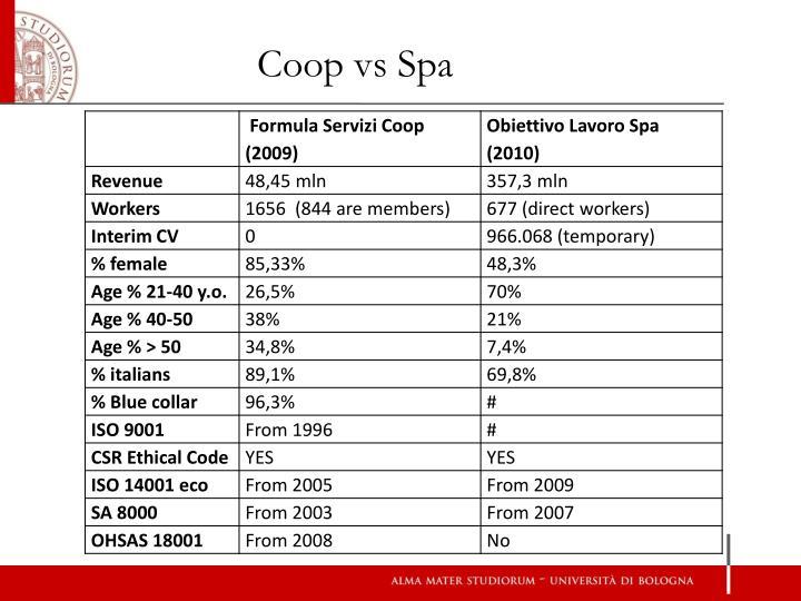 Coop vs Spa