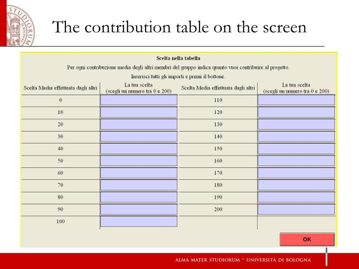 The contribution table on the screen