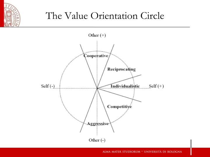 The Value Orientation Circle