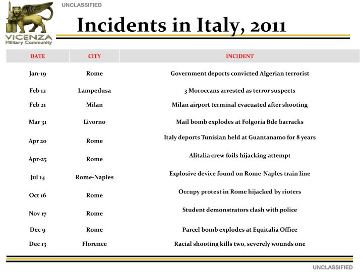 Incidents in Italy, 2011