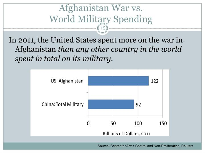 Afghanistan War vs.