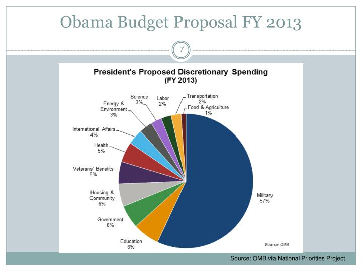 Obama Budget Proposal FY 2013