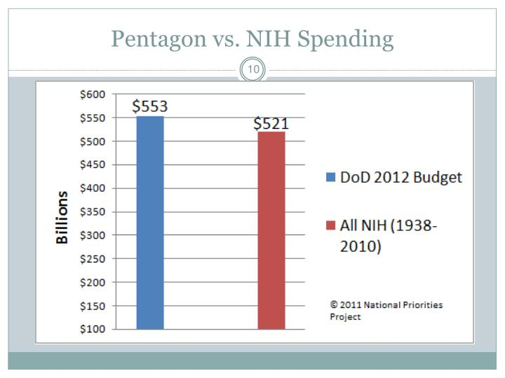 Pentagon vs. NIH Spending