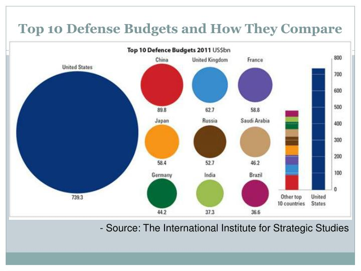 Top 10 Defense Budgets