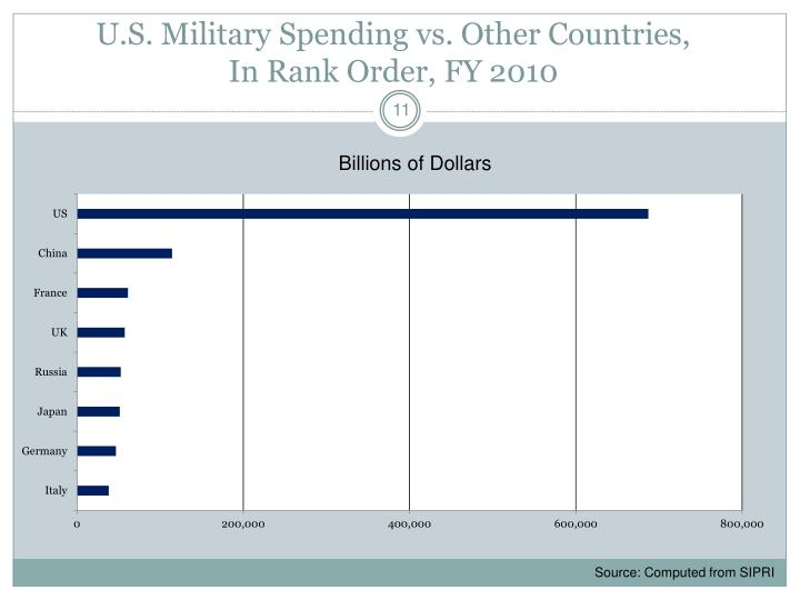 U.S. Military Spending vs. Other Countries,