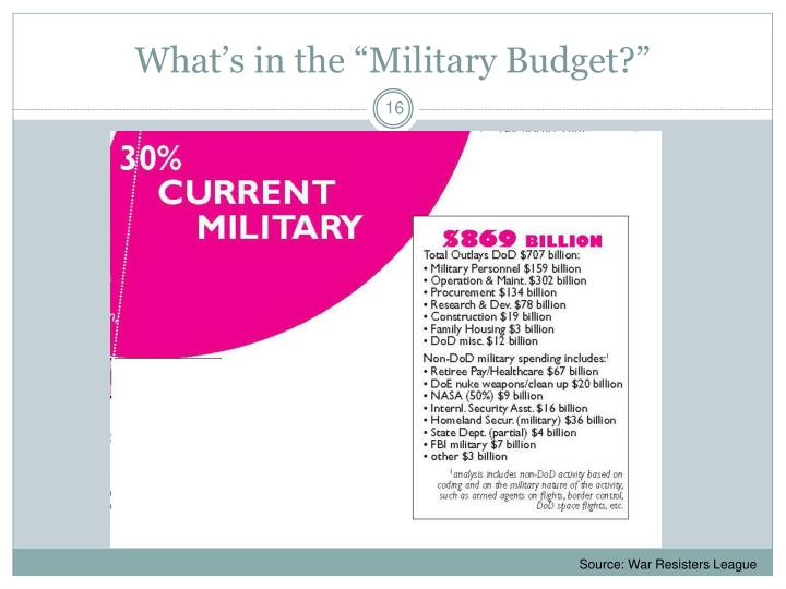 "What's in the ""Military Budget?"""