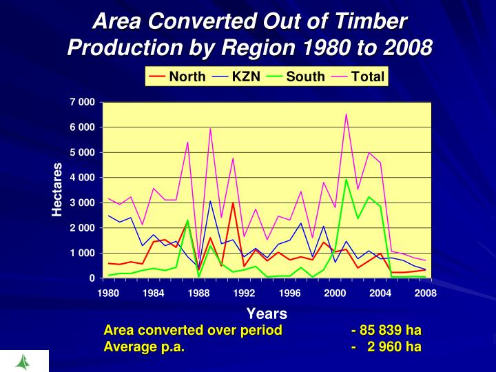 Area Converted Out of Timber Production by Region 1980 to 2008