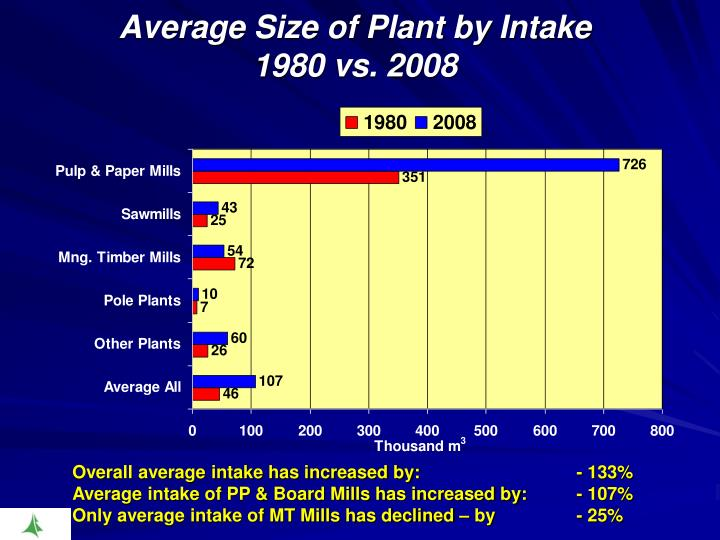 Average Size of Plant by Intake