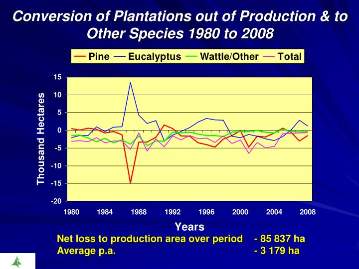 Conversion of Plantations out of Production & to Other Species 1980 to 2008