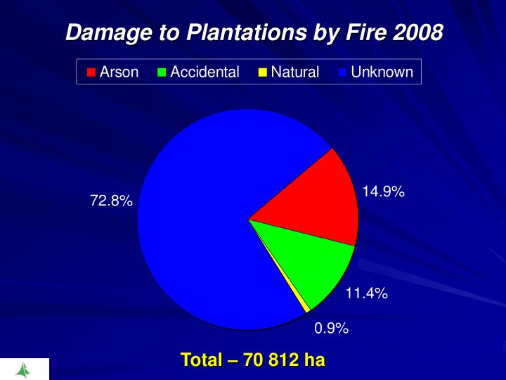 Damage to Plantations by Fire 2008