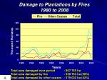 damage to plantations by fires 1980 to 2008