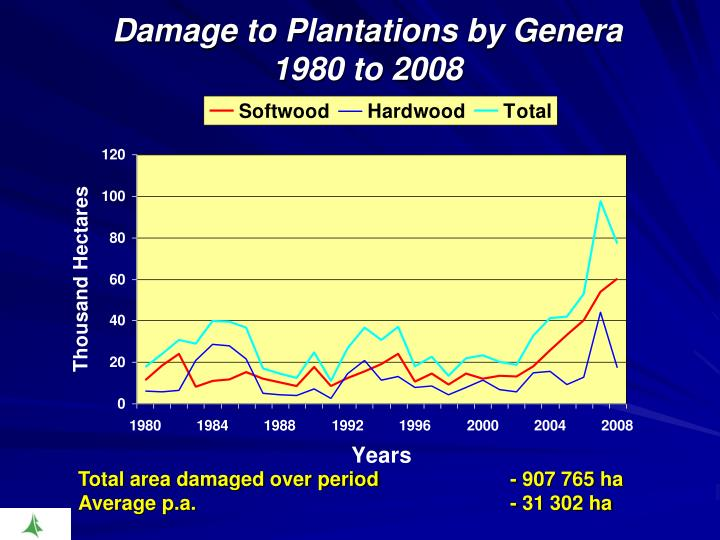 Damage to Plantations by Genera