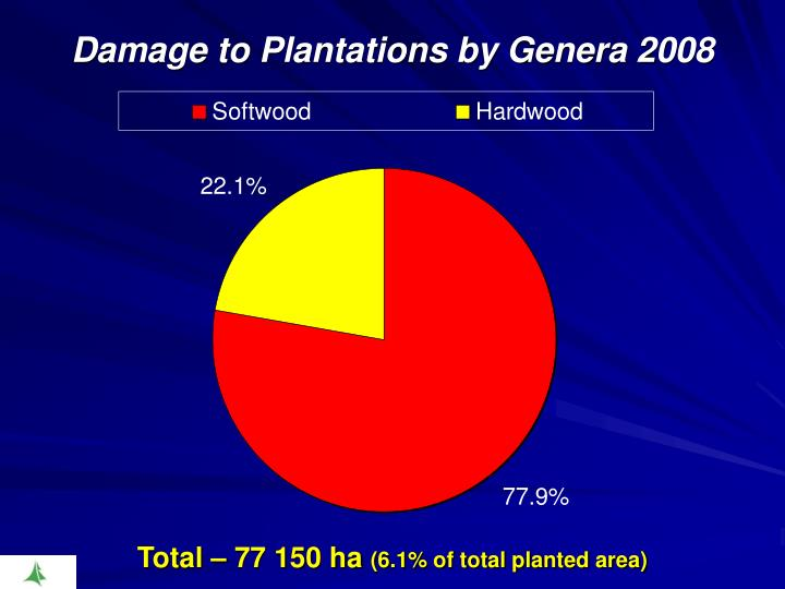 Damage to Plantations by Genera 2008
