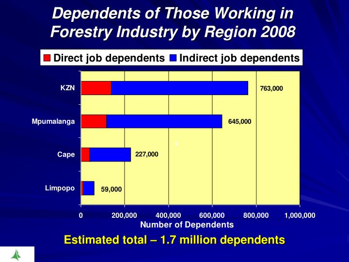 Dependents of Those Working in Forestry Industry by Region 2008
