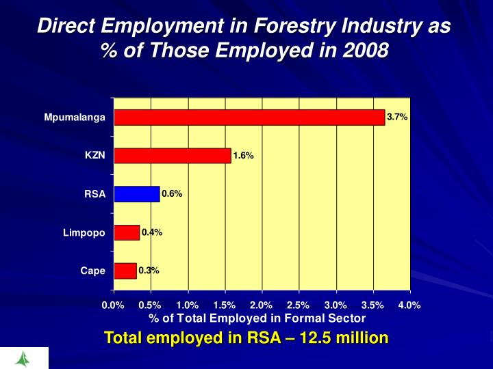 Direct Employment in Forestry Industry as % of Those Employed in 2008