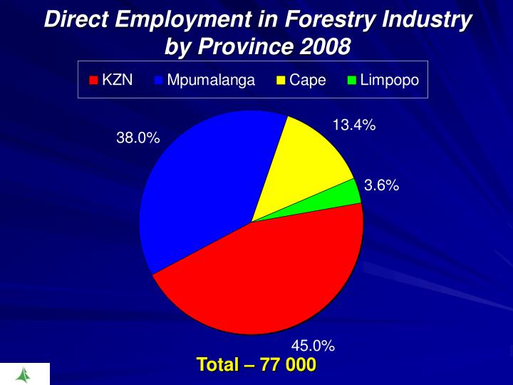 Direct Employment in Forestry Industry by Province 2008