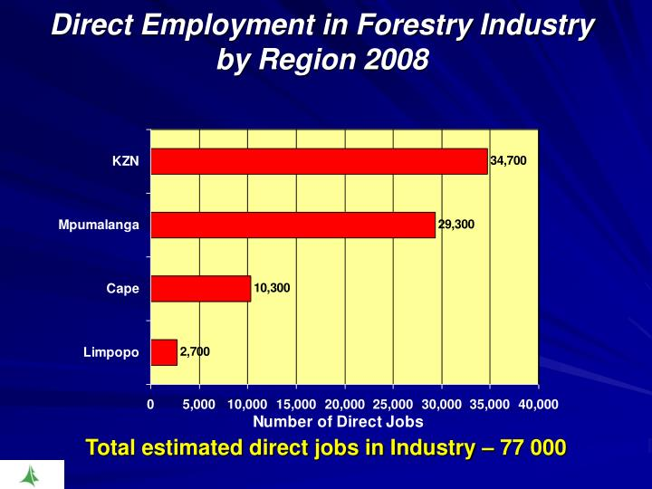 Direct Employment in Forestry Industry by Region 2008
