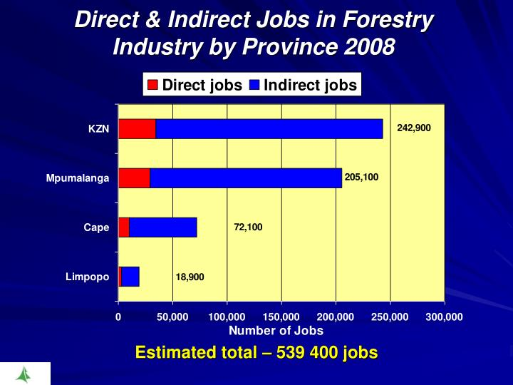 Direct & Indirect Jobs in Forestry Industry by Province 2008