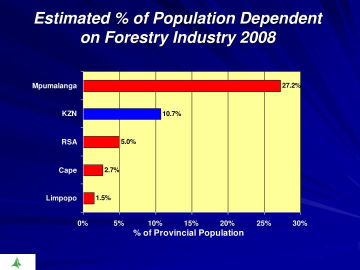 Estimated % of Population Dependent on Forestry Industry 2008